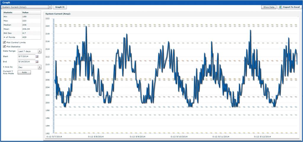 SitePortal Graph
