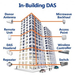 DAS Monitoring