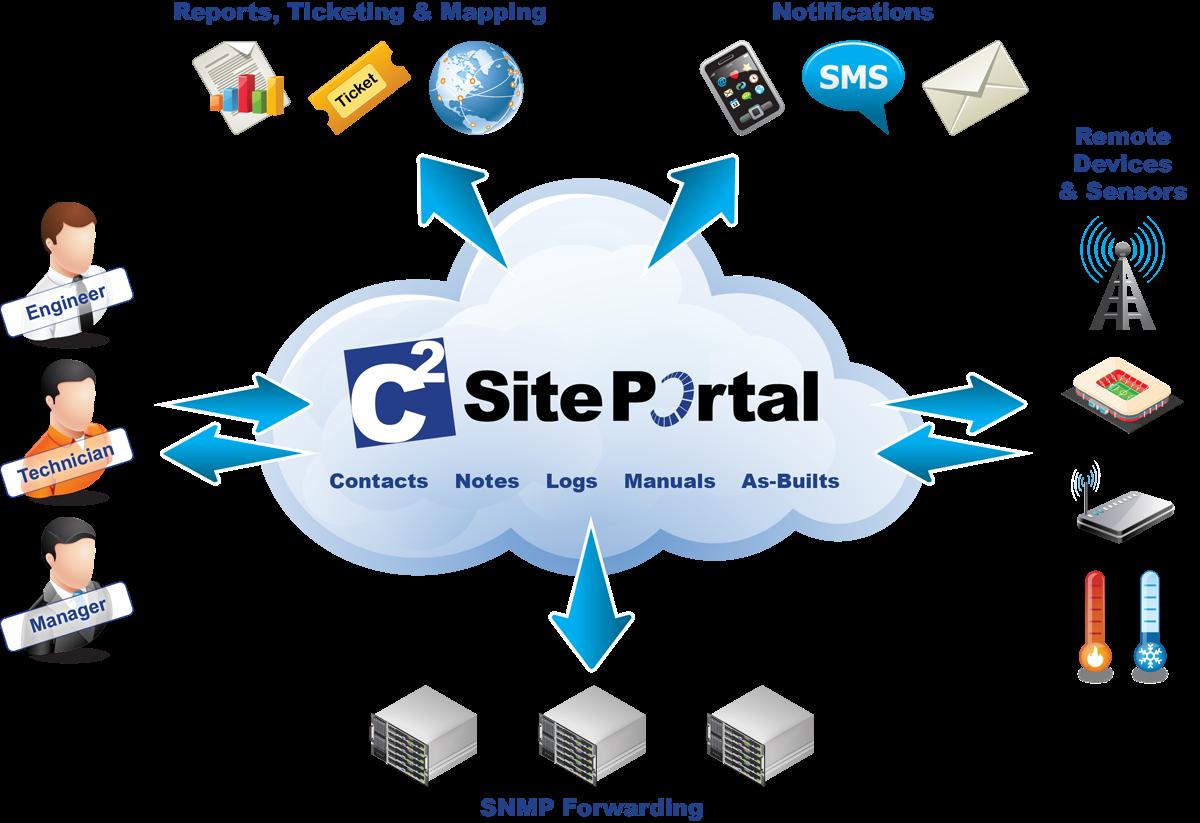SitePortal